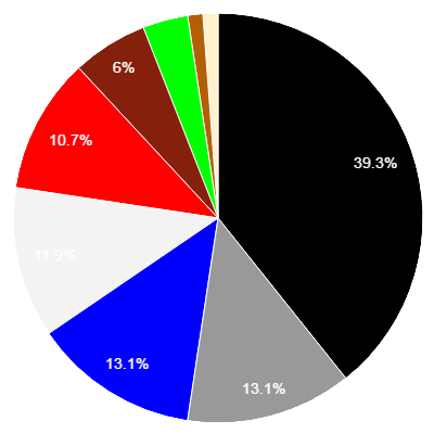 door colour pie chart